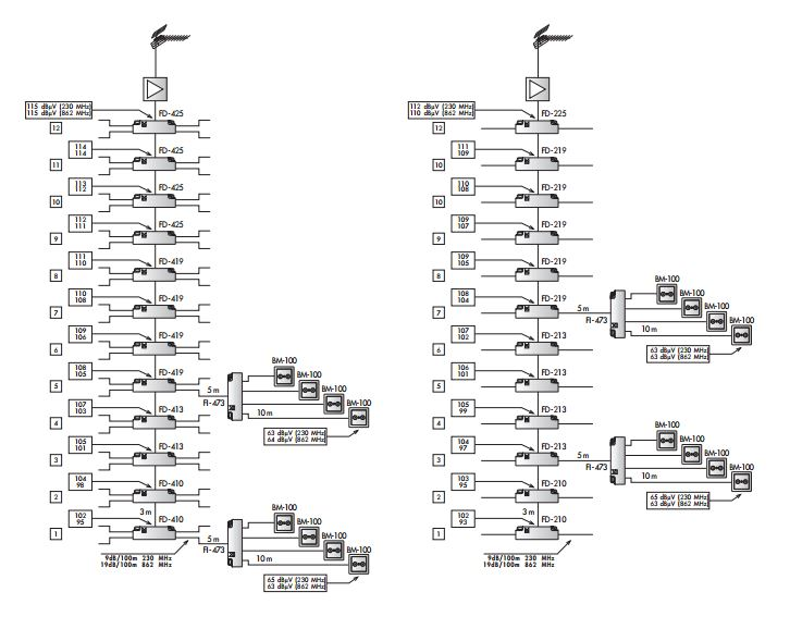 cabecera instalación de colectiva tv con derivadores ecualizados.